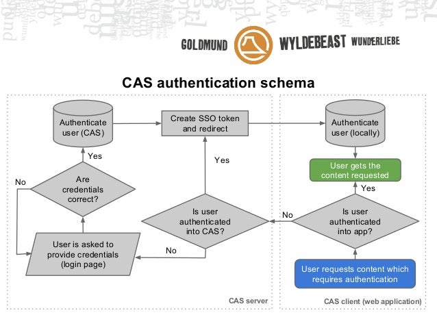 SSO using CAS + two-factor authentication (PyGrunn 2014 talk)