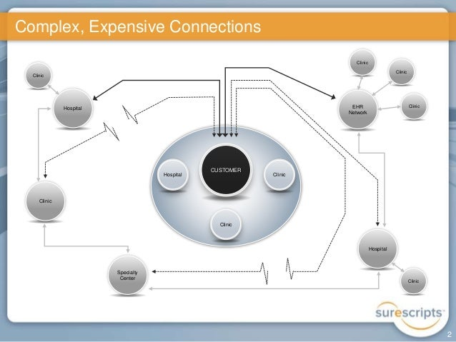 Surescripts Powerpoint Template And Network Diagram