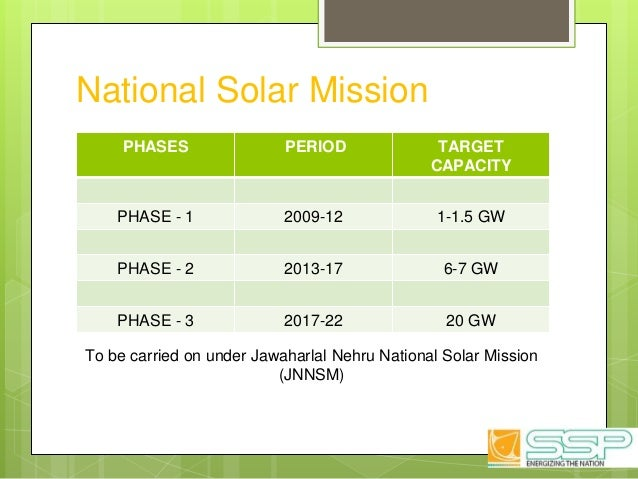 National Solar Mission PHASES PERIOD TARGET CAPACITY PHASE - 1 2009-12 1-1.5 GW PHASE - 2 2013-17 6-7 GW PHASE - 3 2017-22...