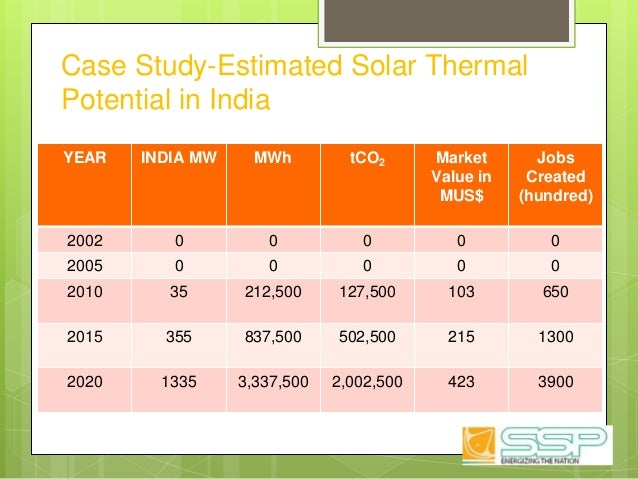 Case Study-Estimated Solar Thermal Potential in India YEAR INDIA MW MWh tCO2 Market Value in MUS$ Jobs Created (hundred) 2...