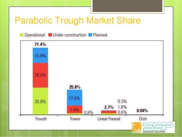 Parabolic Trough Market Share