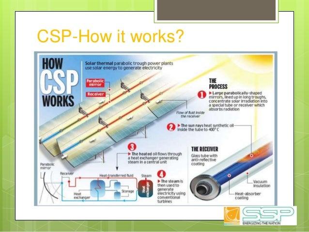 CSP-How it works?