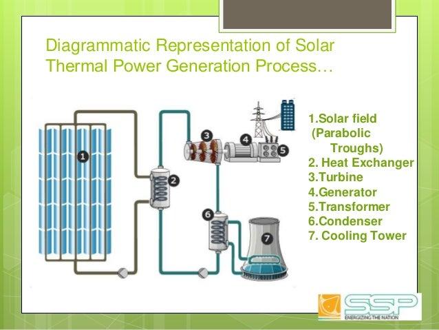 Diagrammatic Representation of Solar Thermal Power Generation Process… 1.Solar field (Parabolic Troughs) 2. Heat Exchanger...