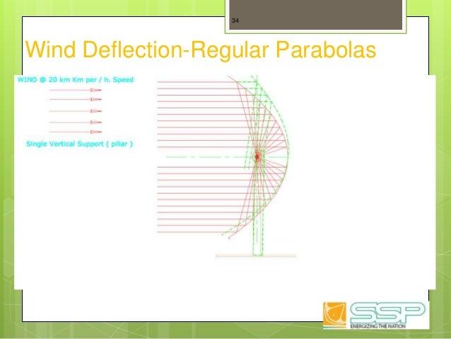 Wind Deflection-Regular Parabolas 34
