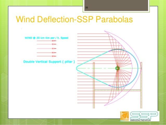Wind Deflection-SSP Parabolas 35