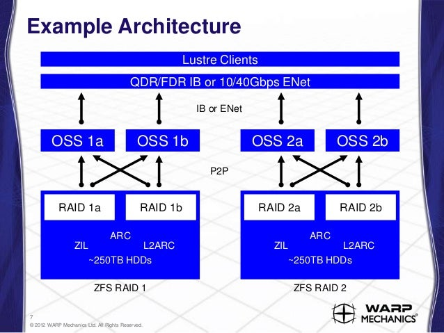 7. Example Architecture ...