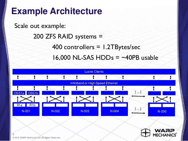 LustreZFSReliableScalable Storage - Zfs architecture