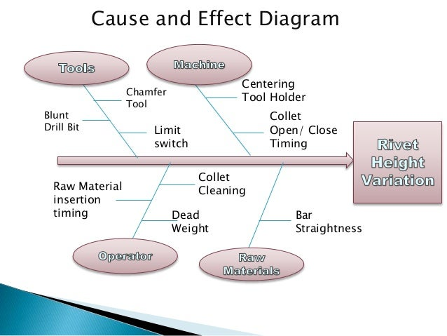 six sigma and application of six Lean & six sigma articles section is designed to help answer questions that most people have about these concepts the topics are interesting, varied & vast.
