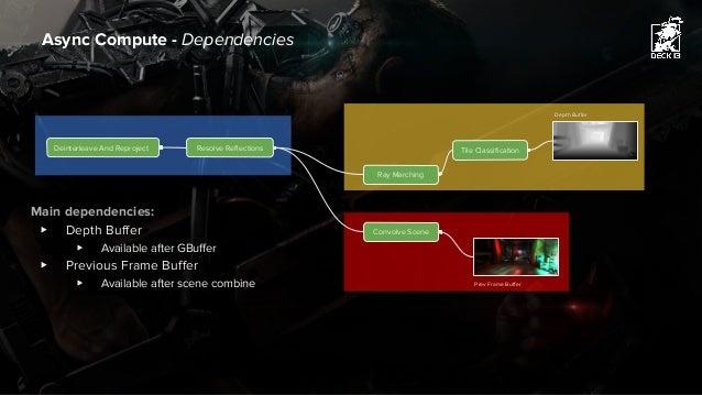 Async Compute - Dependencies Tile Classification Convolve Scene Depth Buffer Prev Frame Buffer Deinterleave And Reproject ...