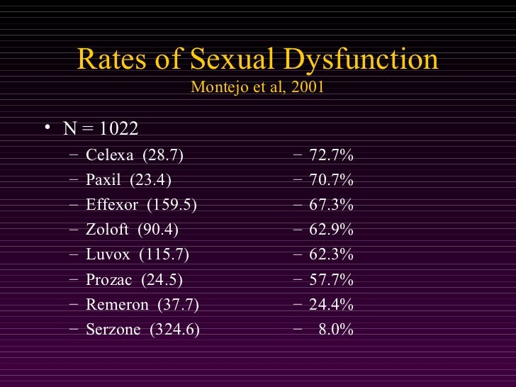 Least sexual dysfunction ssri