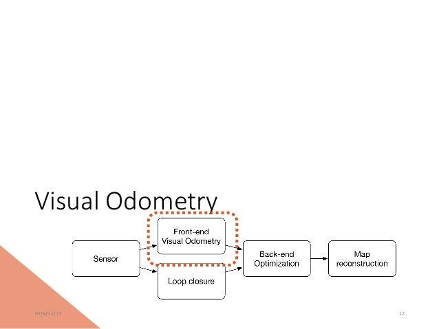 3D SLAM introcution& current status