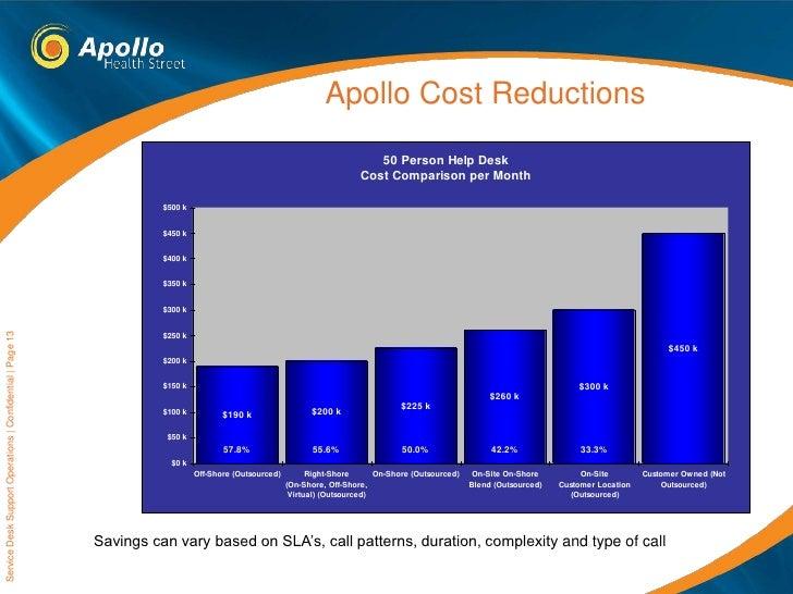 Apollo Service Desk Capabilities