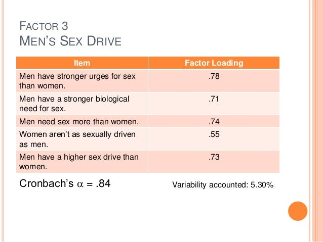 Why do men have a higher sex drive than women