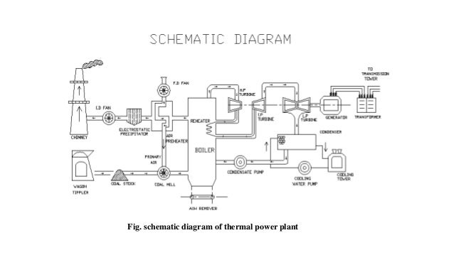 Thermal Power Plant Circuit Diagram - Trusted Wiring Diagram •