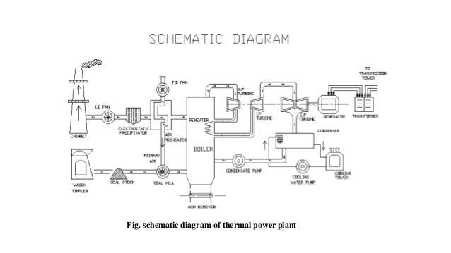 thermal power plant rh slideshare net power plant schematic diagram solar power plant schematic diagram