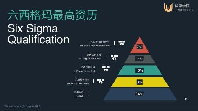 优思学院 UCOURSE.ORG htts://ucourse.org/six-sigma-2020 10 六⻄西格玛最⾼高资历 Six Sigma Qualification 7% 14% 45% 0% 34% 六⻄西格玛主任⿊黑带 Six ...
