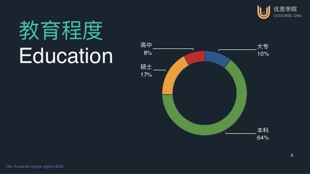 优思学院 UCOURSE.ORG htts://ucourse.org/six-sigma-2020 6 教育程度 Education ⾼高中 8% 硕⼠士 17% 本科 64% ⼤大专 10%