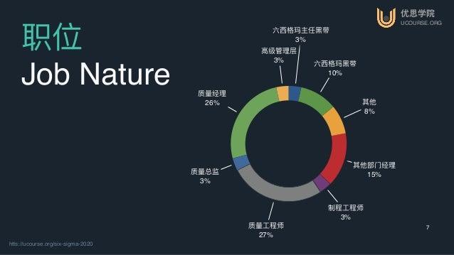 优思学院 UCOURSE.ORG htts://ucourse.org/six-sigma-2020 7 职位 Job Nature ⾼高级管理理层 3% 质量量经理理 26% 质量量总监 3% 质量量⼯工程师 27% 制程⼯工程师 3% 其他...