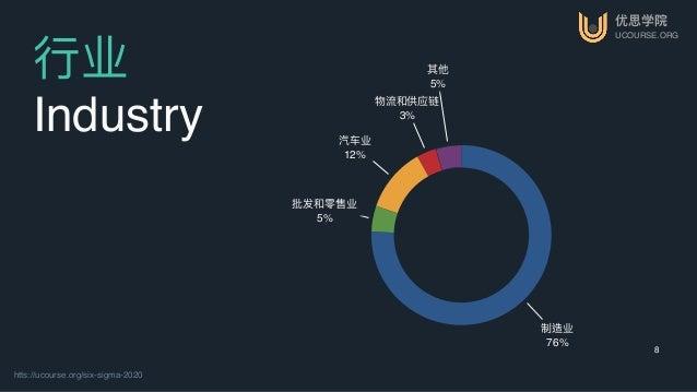 优思学院 UCOURSE.ORG htts://ucourse.org/six-sigma-2020 8 ⾏行行业 Industry 其他 5% 物流和供应链 3% 汽⻋车业 12% 批发和零售业 5% 制造业 76%