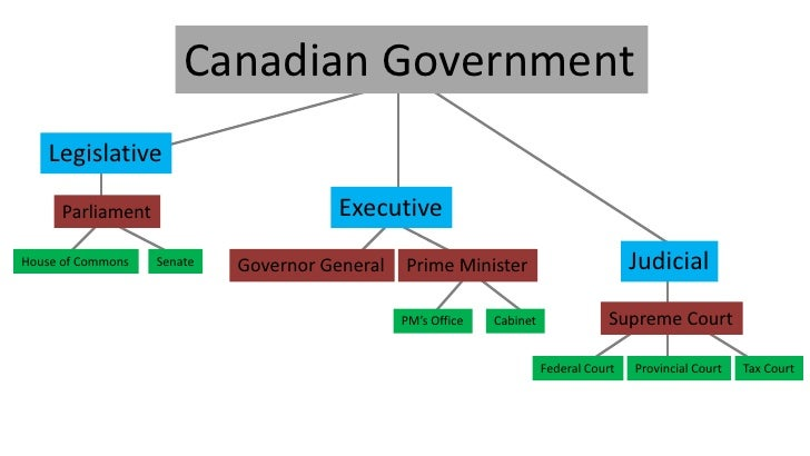 SST1772 Government of Canada - Executive Branch