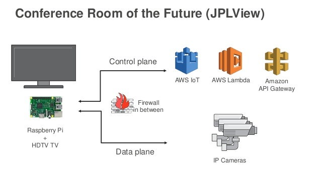 AWS re:Invent 2016: IoT and Beyond: Building IoT Solutions for Explor…
