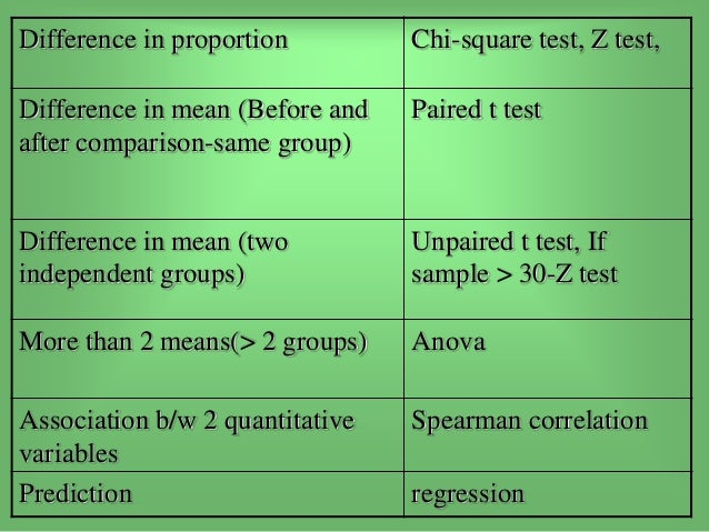 the difference between z test and t test T-tests t -tests with small of chance alone of does it reflect a true difference, a better performance on the test than use a t-test instead of z-test.