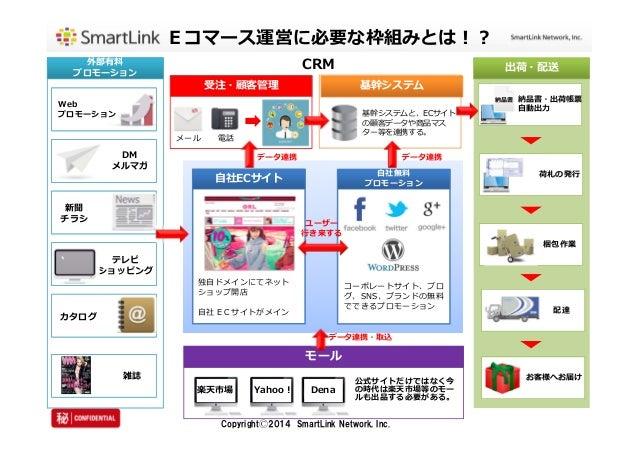 Eコマース運営に必要な枠組みとは︕︖  CRM  ユーザー  ⾏き来する  CopyrightⒸ2014 SmartLink Network, Inc.  外部有料  プロモーション  受注・顧客管理基幹システム  モール  出荷・配送  ⾃社...