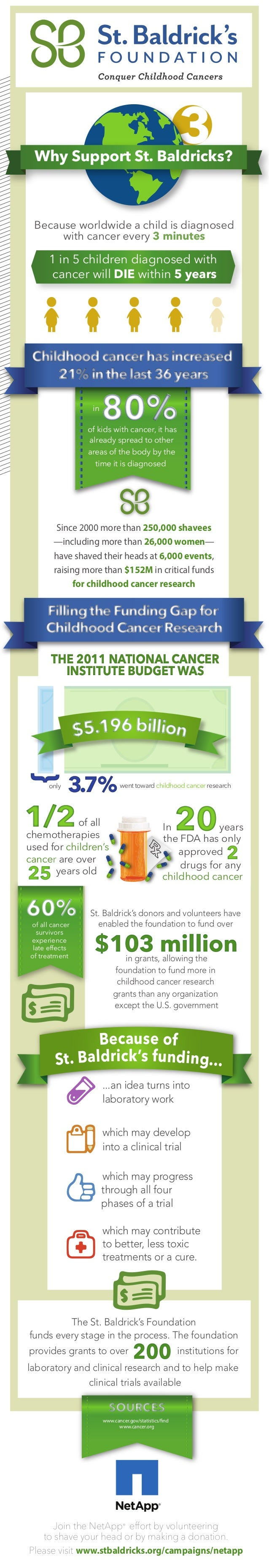 Why Support St. Baldricks?                                                        3 Because worldwide a child is diagnosed...