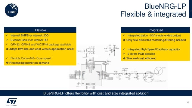 BlueNRG-LP Flexible & integrated 15 15 BlueNRG-LP offers flexibility with cost and size integrated solution Integrated  I...