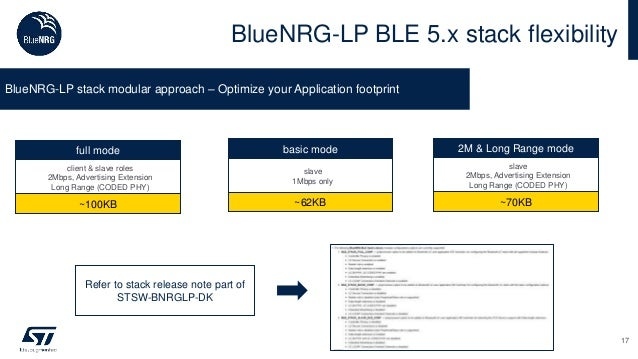 BlueNRG-LP BLE 5.x stack flexibility full mode client & slave roles 2Mbps, Advertising Extension Long Range (CODED PHY) ~1...