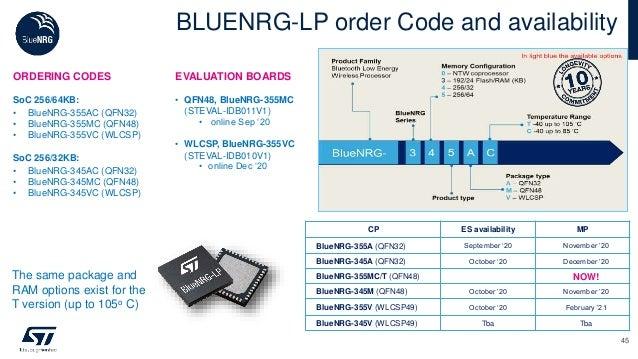 BLUENRG-LP order Code and availability 45 ORDERING CODES SoC 256/64KB: • BlueNRG-355AC (QFN32) • BlueNRG-355MC (QFN48) • B...