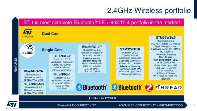 2.4GHz Wireless portfolio 3Bluetooth LE CONNECTIVITY FEATURES BlueNRG-MS Bluetooth LE 4.1 Network processor QFN32, WLCSP34...