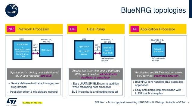 BlueNRG topologies 6 Network Processor Data Pump Application ProcessorNP DP AP BLE stack Application + BLE Application (mi...