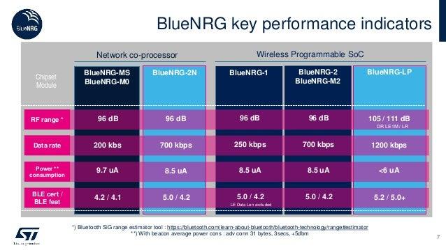 BlueNRG key performance indicators BlueNRG-1 BlueNRG-2 BlueNRG-M2 Chipset Module Network co-processor Wireless Programmabl...