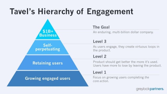 """Tavel's Hierarchy of Engagement  The Goal B $]; B+ An enduring,  multi-billion dollar company.  usiness Level 3 Self"""" .  A..."""