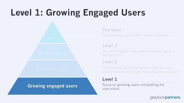 Level 1: Growing Engaged Users  Level 1 Growing engaged users Focus on growing users completing the core action.   greyloc...