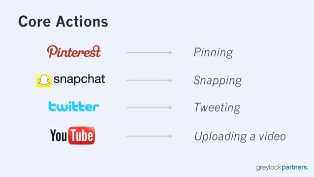 Core Actions  (Pl'IIteI°e. sQ Pinning  Q snapchat Snapping twilzher Tweeting YOU Uploading a video  greylockpartners.