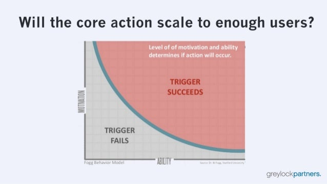 Will the core action scale to enough users?   Level of of motivation and ability determines if action will occur.   Mlllll...