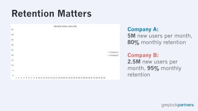 Retention Matters  45  40  35  30  25  20  15  10  5  0  Monthly Active Users (M)  1 2 3 4 5 6 7 8 9 101112131415161718192...