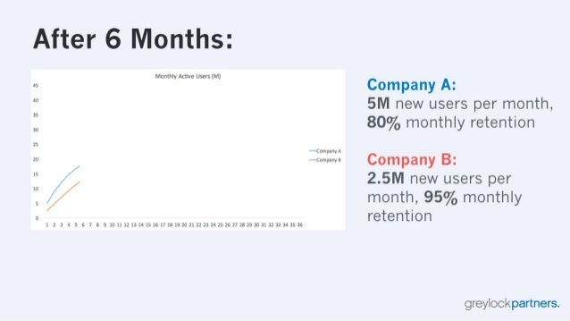 After 6 Months:   45  40  35  30  25  20  15  10  S  0  Monthly Active Users (M)  /   1 2 3 4 5 6 7 8 9 101112131415161718...