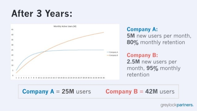 After 3 Years:   Monthly Active Users (M)  as Company A:  '° 5M new users per month,  80% monthly retention  35 SD  25  —c...