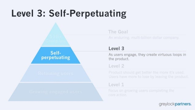 Level 3: Self-Perpetuating  Level 3 Self' .  As users engage,  they create virtuous loops in perpetuatmg the product.