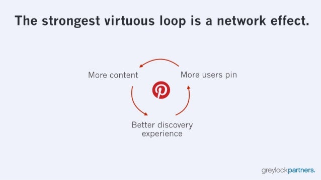 The strongest virtuous loop is a network effect.   [A  More content More users pin  Ky' J  Better discovery experience  gr...