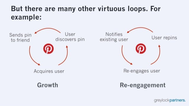 But there are many other virtuous loops.  For example:   Sends pin  User _ Notifies / RU .  to friend discovers pin existi...