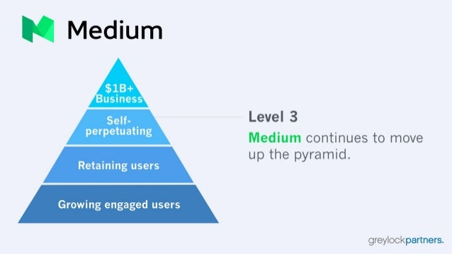 IQ Medium  Self- Level 3 perpetuating Medium continues to move up the pyramid.  Retaining users Growing engaged users     ...