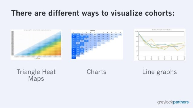 There are different ways to visualize cohorts:      232th:  ; a_ ii 2   Triangle Heat Charts Line graphs  Maps  greylockpa...