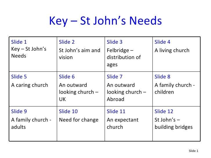 Key – St John's Needs Slide 12 St John's – building bridges Slide 11 An expectant church Slide 10 Need for change Slide 9 ...
