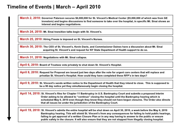 Timeline of Events | March – April 2010 March 24, 2010:   Mt. Sinai transition talks begin with St. Vincent's. March 25, 2...