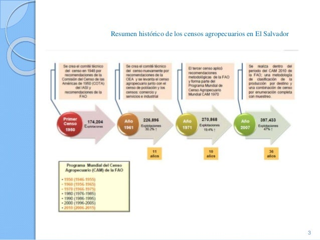 El Salvador - Tema 11: Seguridad alimentaria del hogar, IV Censo Agropecuario 2007-2008 Slide 3