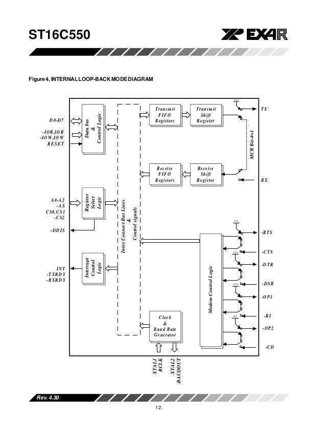 St16c550v430 uart with 16-byte fifo's